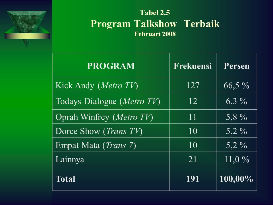 Tabel 2.5 Program Talkshow Terbaik Februari 2008