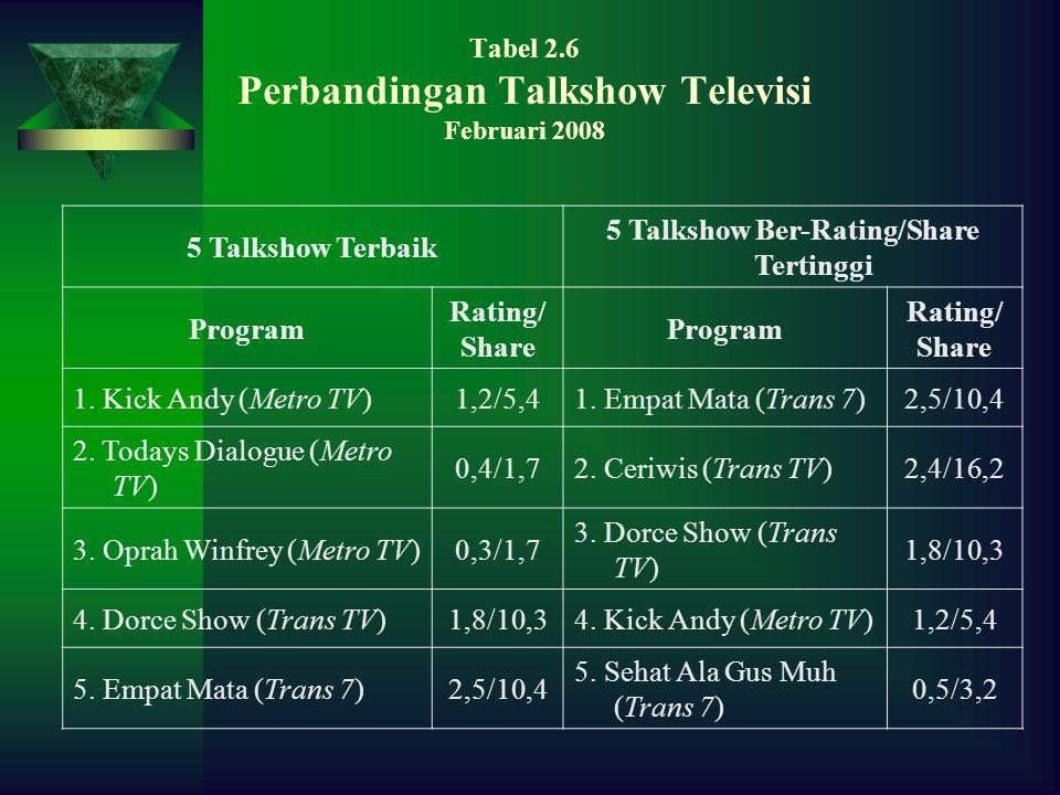 Tabel 2.6 Perbandingan Talkshow Televisi Februari 2008