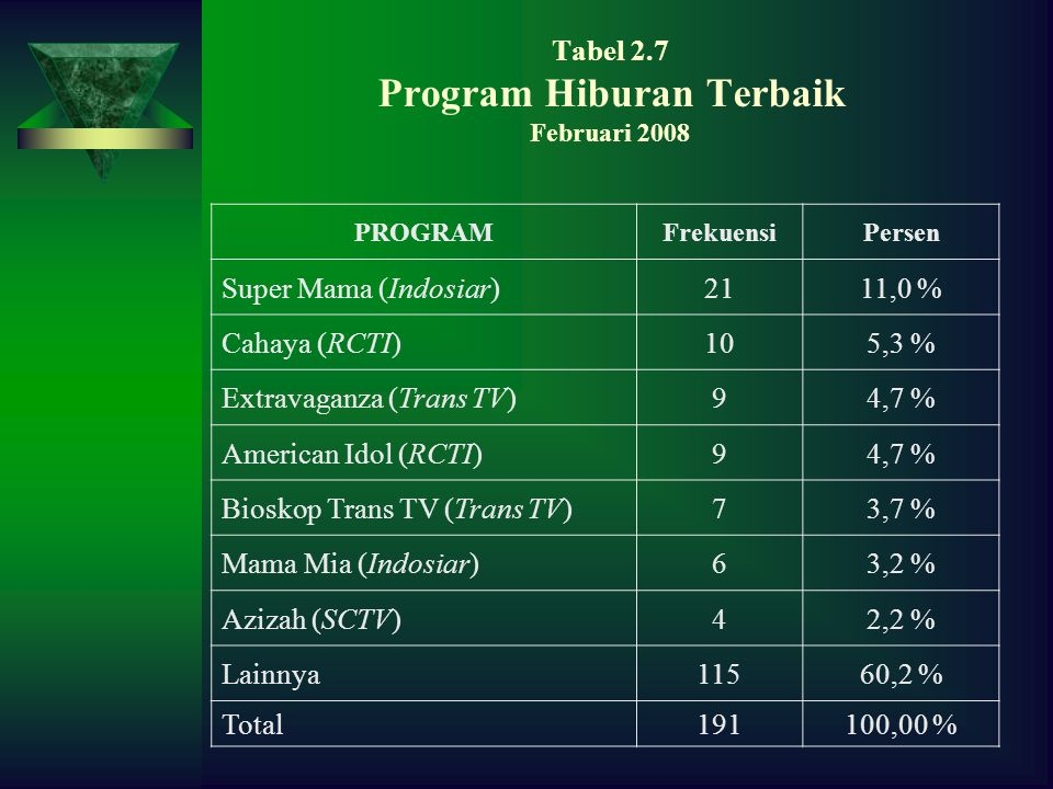 Tabel 2.7 Program Hiburan Terbaik Februari 2008