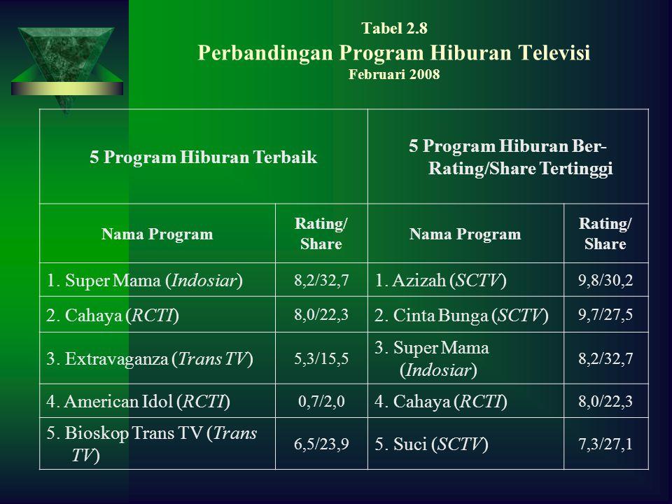 Tabel 2.8 Perbandingan Program Hiburan Televisi Februari 2008