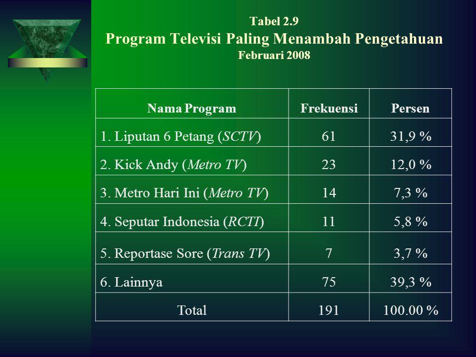 Tabel 2.9 Program Televisi Paling Menambah Pengetahuan Februari 2008