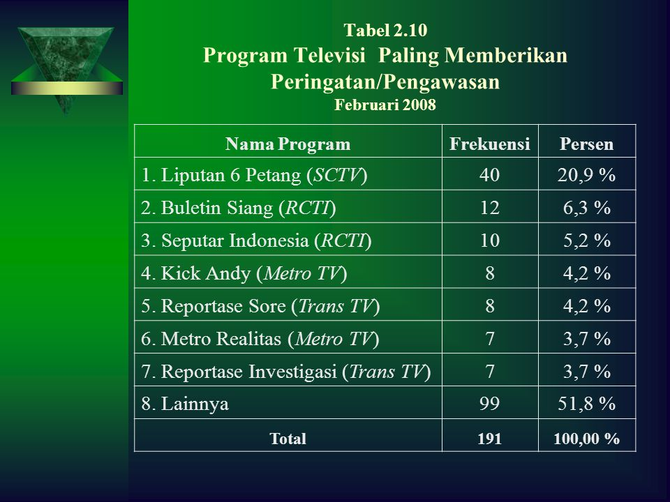3. Seputar Indonesia (RCTI) 10 5,2 % 4. Kick Andy (Metro TV) 8 4,2 %