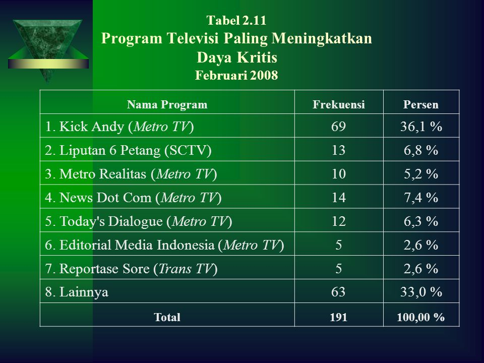 3. Metro Realitas (Metro TV) 10 5,2 % 4. News Dot Com (Metro TV) 14