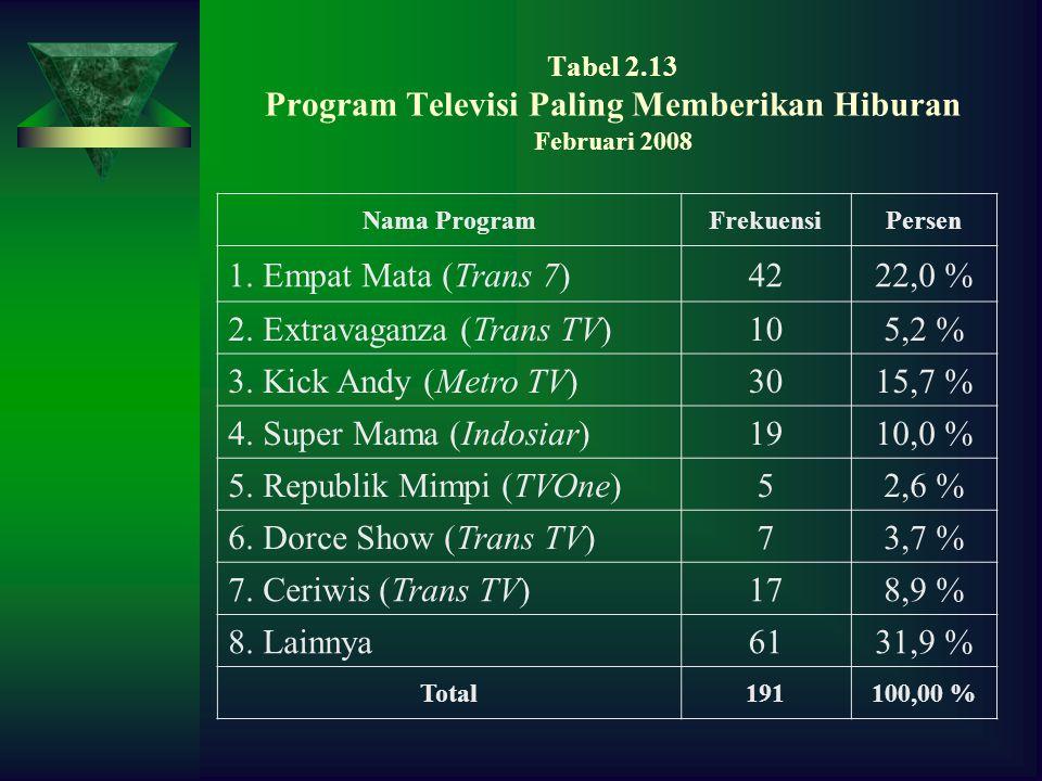 Tabel 2.13 Program Televisi Paling Memberikan Hiburan Februari 2008
