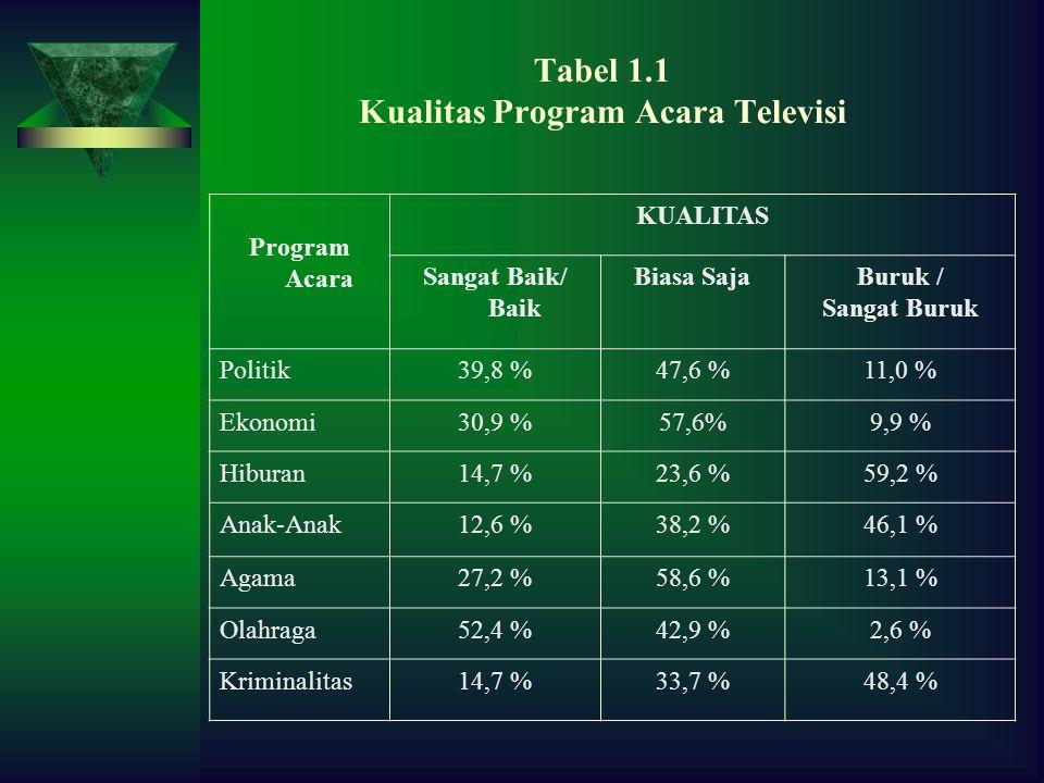 Tabel 1.1 Kualitas Program Acara Televisi