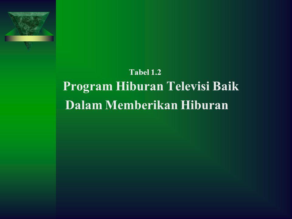 Tabel 1.2 Program Hiburan Televisi Baik Dalam Memberikan Hiburan