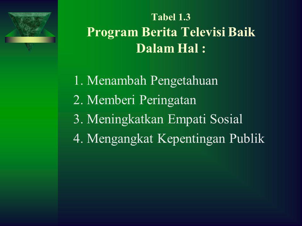 Tabel 1.3 Program Berita Televisi Baik Dalam Hal :