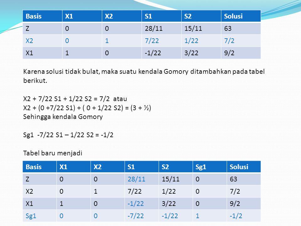 Basis X1. X2. S1. S2. Solusi. Z. 28/11. 15/11. 63. 1. 7/22. 1/22. 7/2. -1/22. 3/22. 9/2.