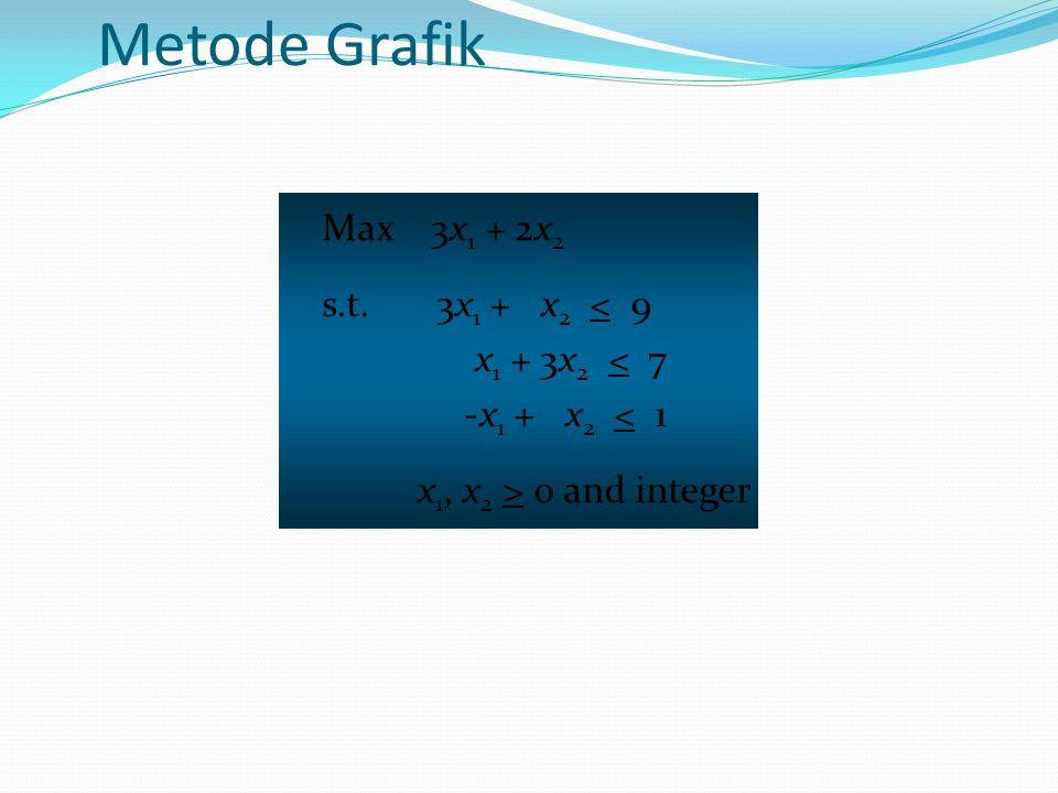 Metode Grafik Max 3x1 + 2x2 s.t. 3x1 + x2 < 9 x1 + 3x2 < 7