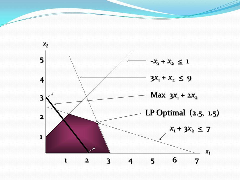 5 -x1 + x2 < 1 3x1 + x2 < 9 4 Max 3x1 + 2x2 3