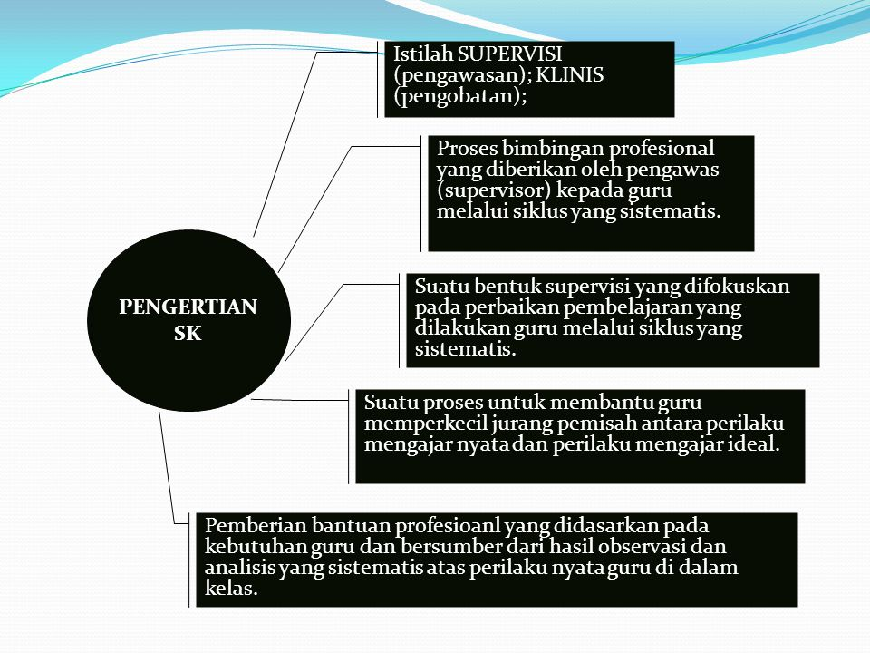 Istilah SUPERVISI (pengawasan); KLINIS (pengobatan);