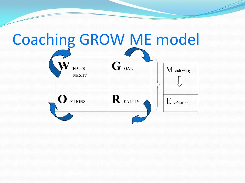 Coaching GROW ME model W HAT'S G OAL O PTIONS R EALITY E valuation