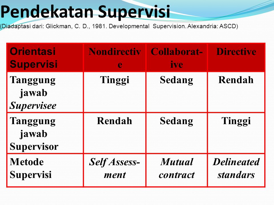 Pendekatan Supervisi (Diadaptasi dari: Glickman, C. D. , 1981