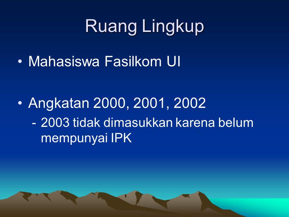 Ruang Lingkup Mahasiswa Fasilkom UI Angkatan 2000, 2001, 2002