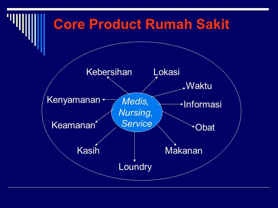 Core Product Rumah Sakit