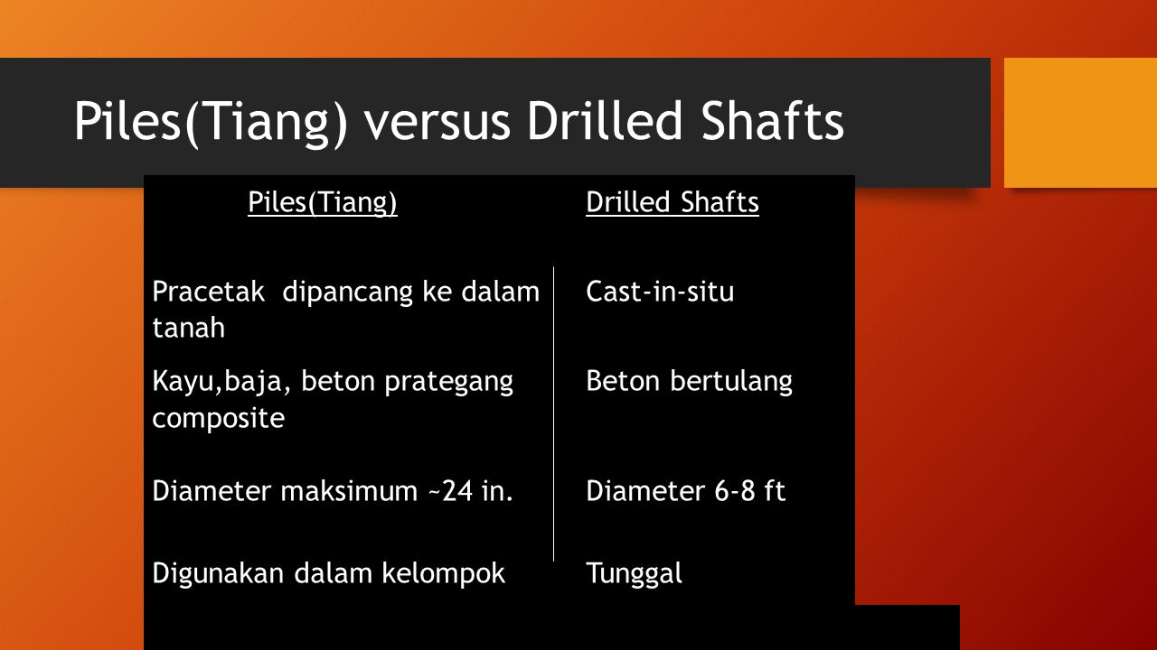 Piles(Tiang) versus Drilled Shafts