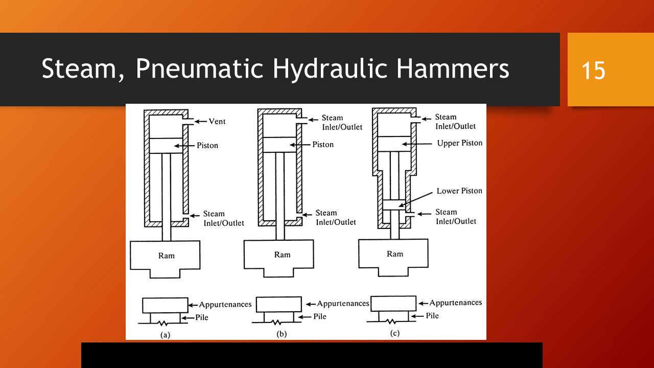Steam, Pneumatic Hydraulic Hammers