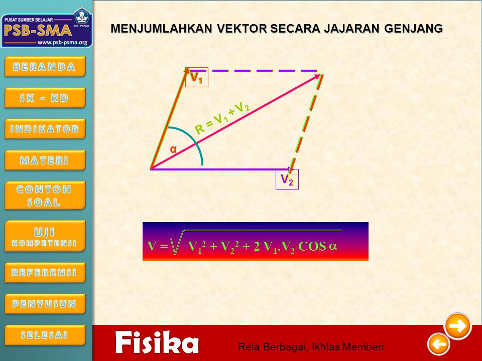 V = V + V + 2 V .V COS a MENJUMLAHKAN VEKTOR SECARA JAJARAN GENJANG V1
