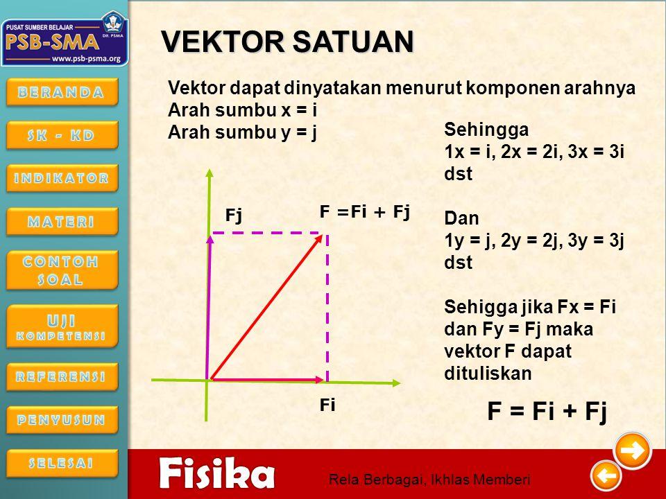 VEKTOR SATUAN Vektor dapat dinyatakan menurut komponen arahnya. Arah sumbu x = i. Arah sumbu y = j.
