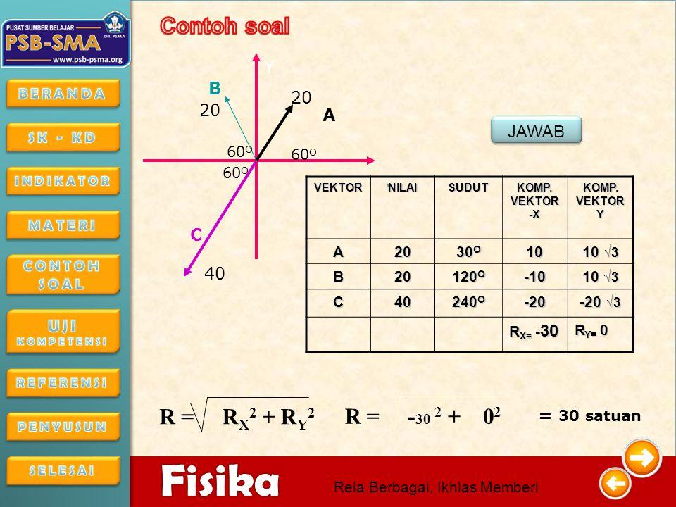 . Contoh soal R = R + R R = -30 + 0 Y B 20 A JAWAB C 40 = 30 satuan