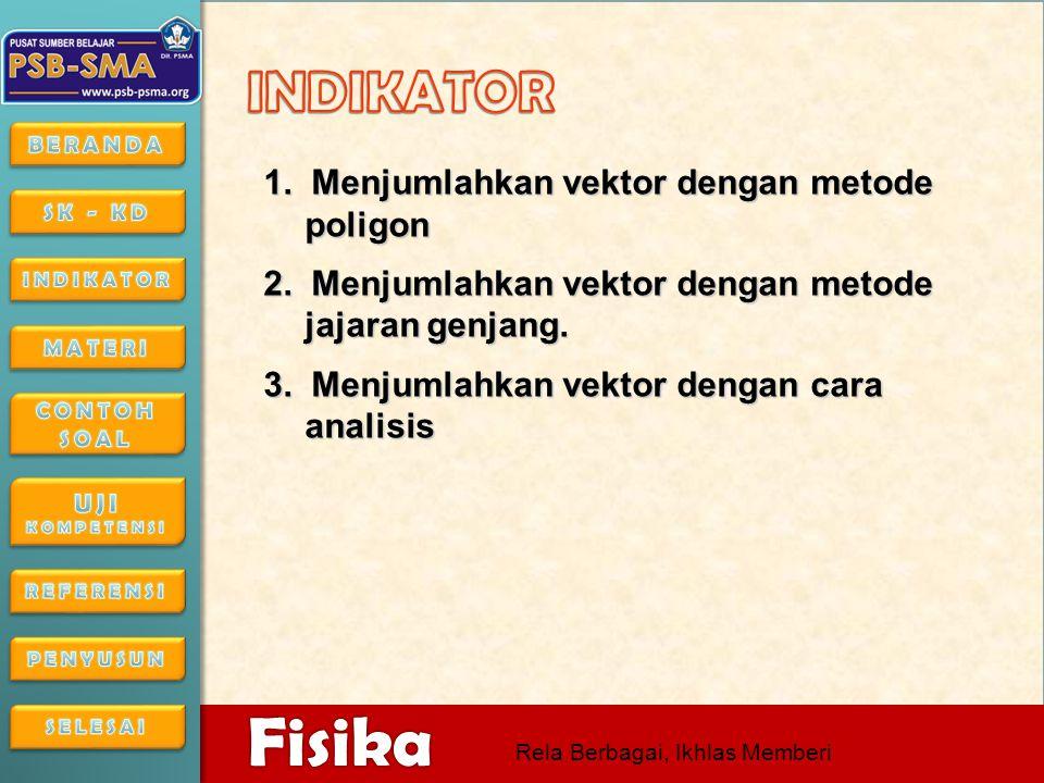 INDIKATOR 1. Menjumlahkan vektor dengan metode poligon