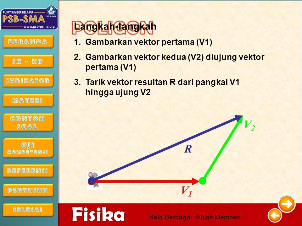 POLIGON V2 R V1 Langkah-langkah Gambarkan vektor pertama (V1)