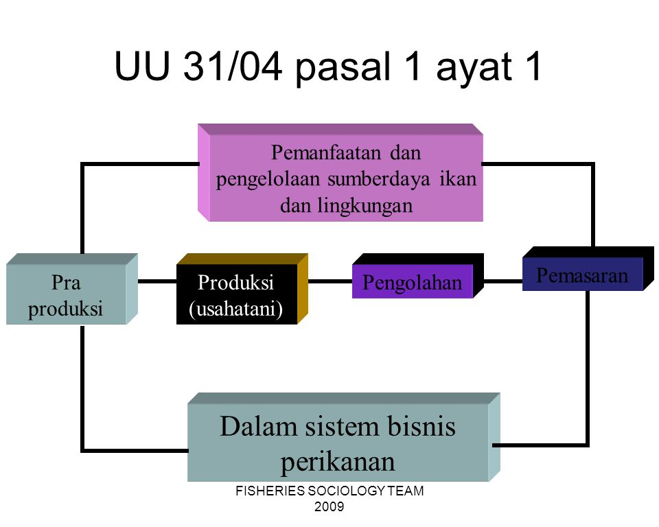 UU 31/04 pasal 1 ayat 1 Dalam sistem bisnis perikanan