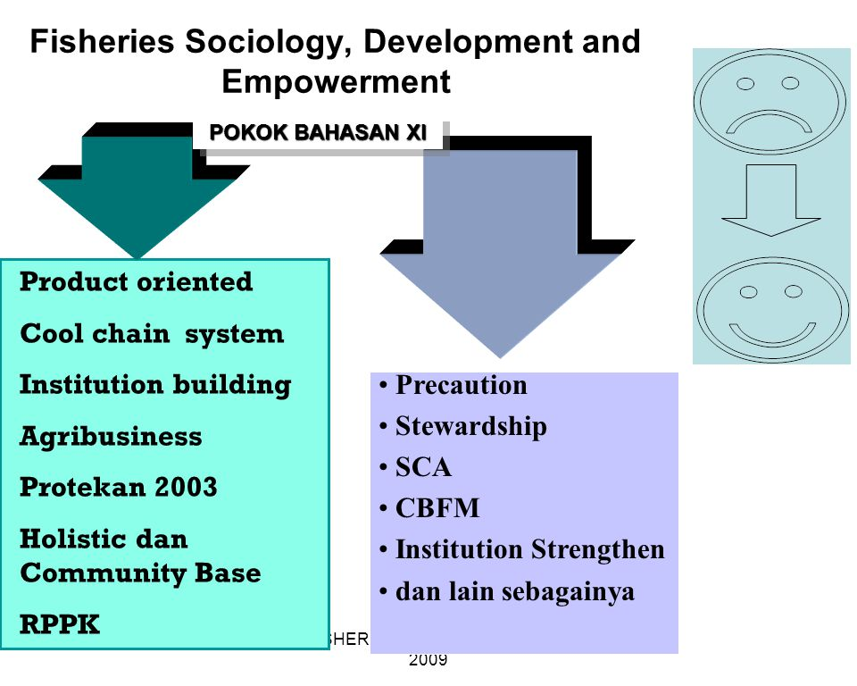 Fisheries Sociology, Development and Empowerment