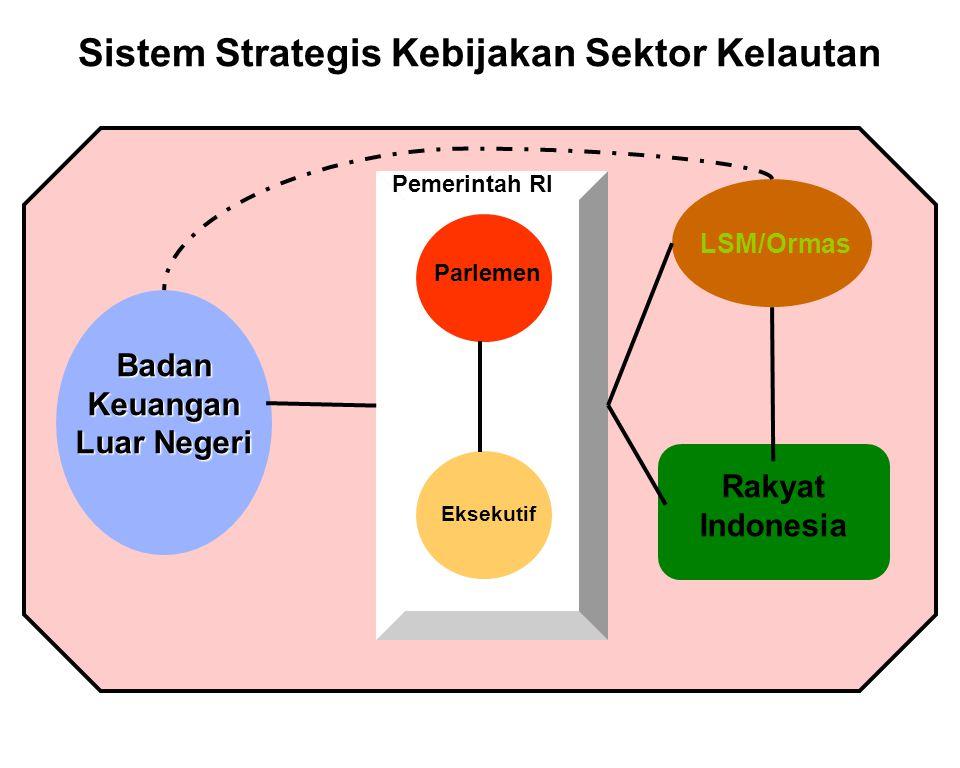 Sistem Strategis Kebijakan Sektor Kelautan