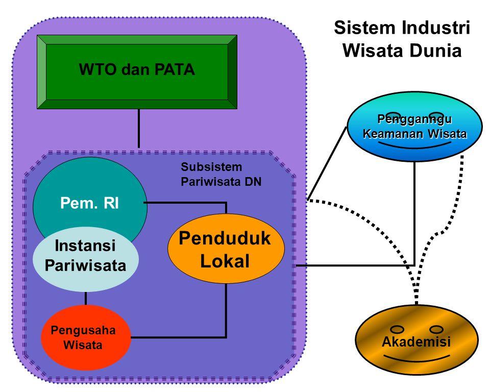 Sistem Industri Wisata Dunia