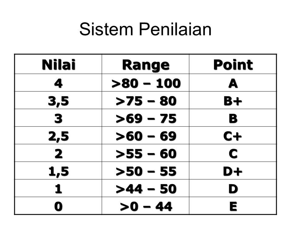 Sistem Penilaian Nilai Range Point 4 >80 – 100 A 3,5 >75 – 80 B+