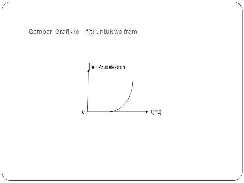 Gambar Grafik Ic = f(t) untuk wolfram