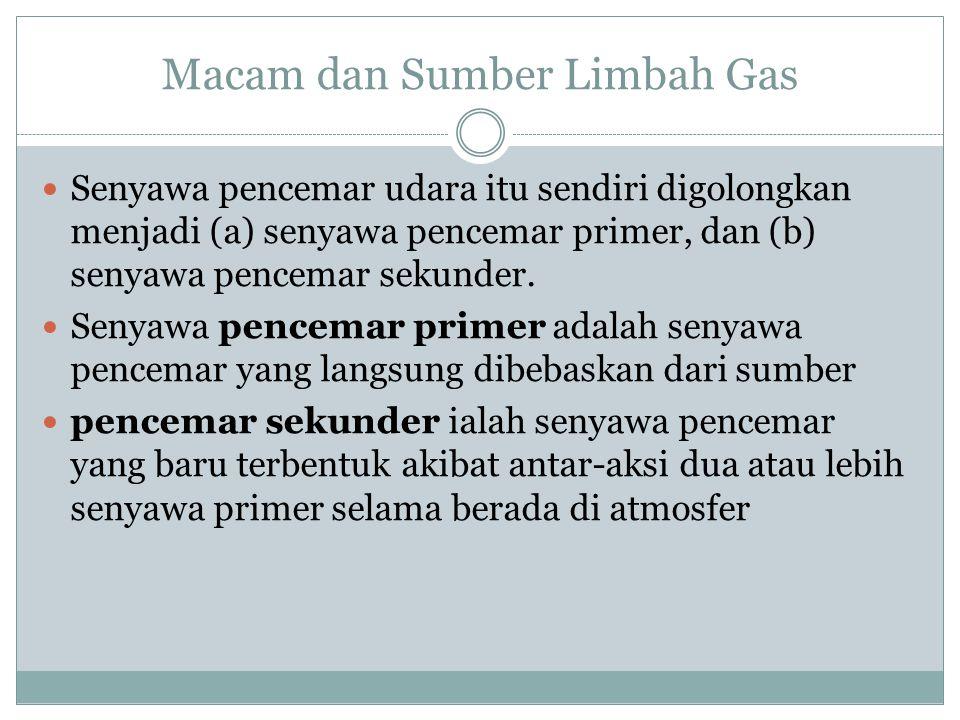 Macam dan Sumber Limbah Gas