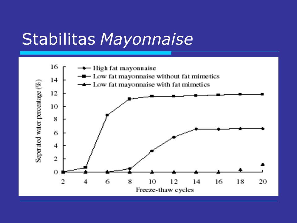 Stabilitas Mayonnaise