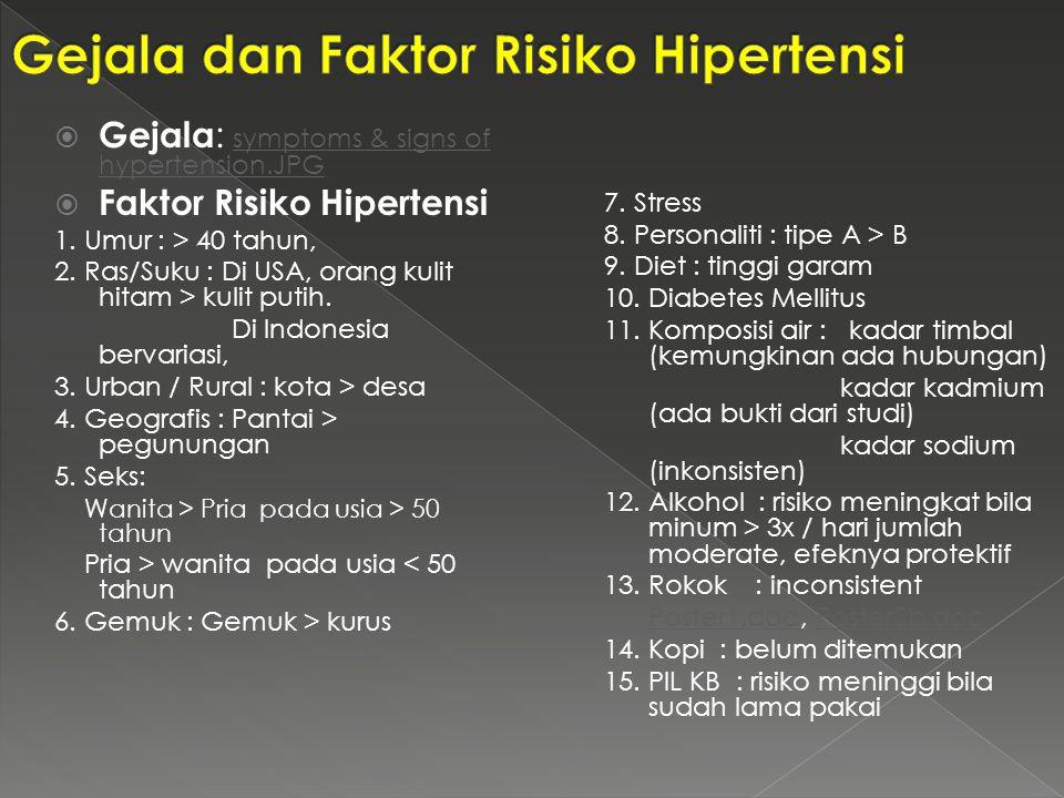 Gejala dan Faktor Risiko Hipertensi