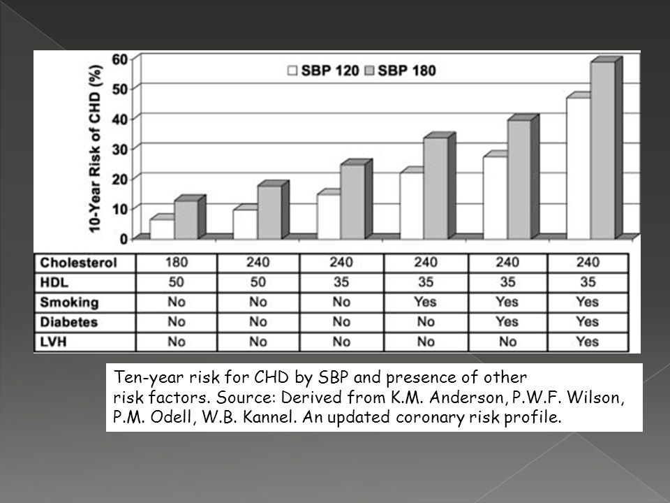 Ten-year risk for CHD by SBP and presence of other