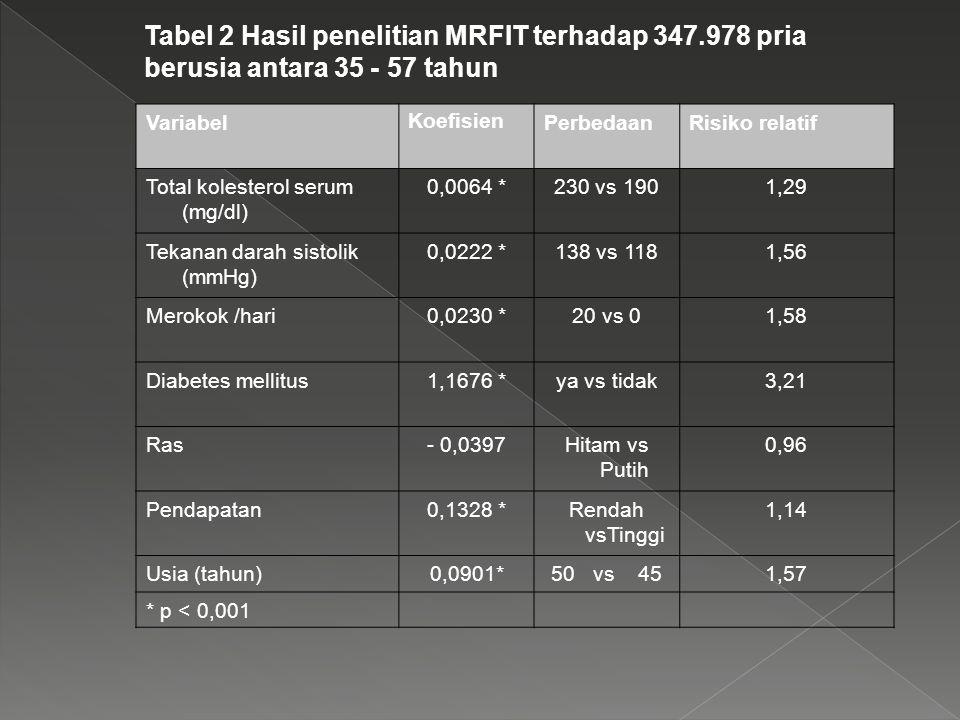 Tabel 2 Hasil penelitian MRFIT terhadap 347