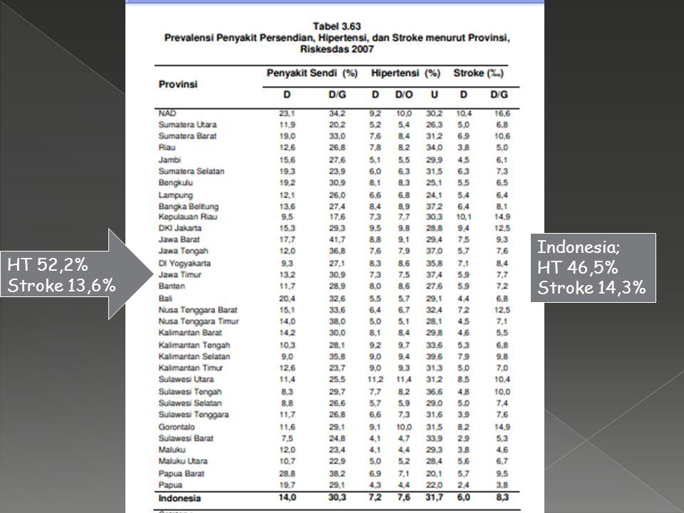 HT 52,2% Stroke 13,6% Indonesia; HT 46,5% Stroke 14,3%