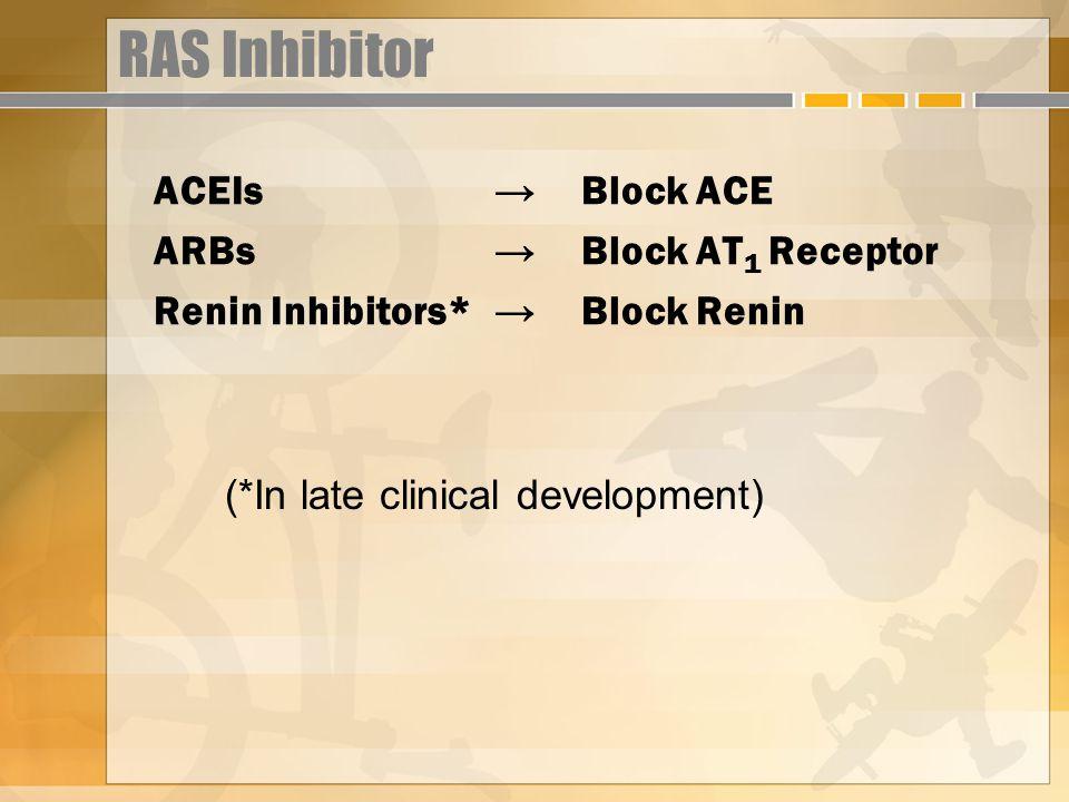 RAS Inhibitor ACEIs → Block ACE ARBs → Block AT1 Receptor