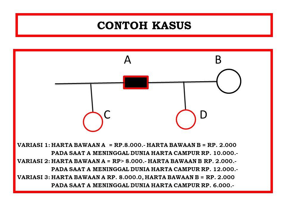 CONTOH KASUS A B. C D. VARIASI 1: HARTA BAWAAN A = RP.8.000.- HARTA BAWAAN B = RP. 2.000.