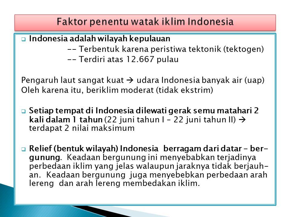 Faktor penentu watak iklim Indonesia