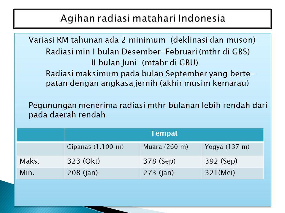 Agihan radiasi matahari Indonesia