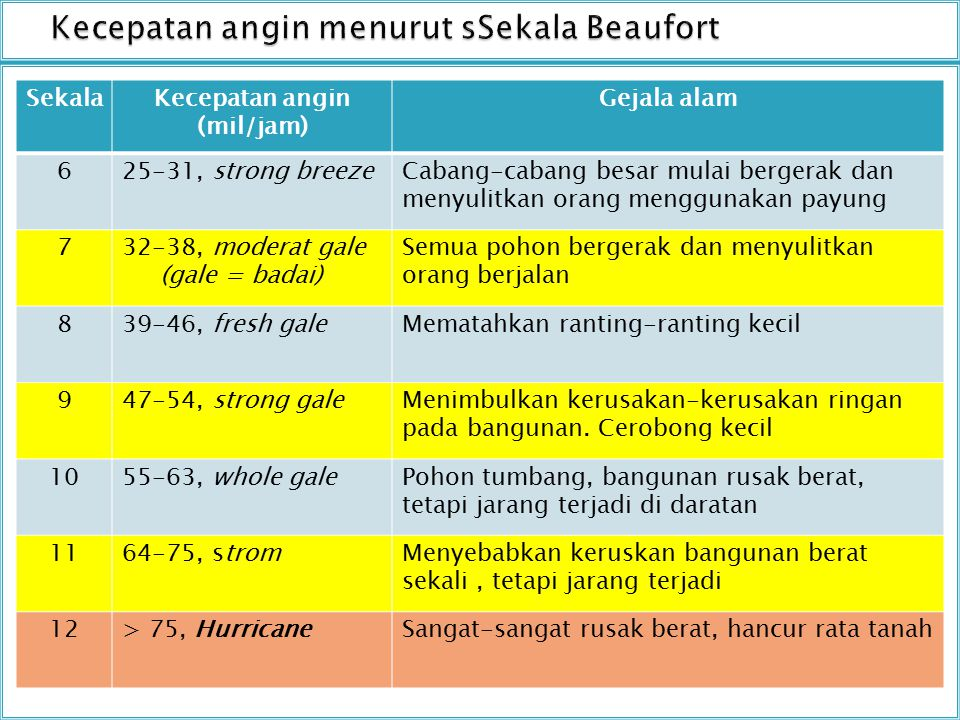 Kecepatan angin menurut sSekala Beaufort