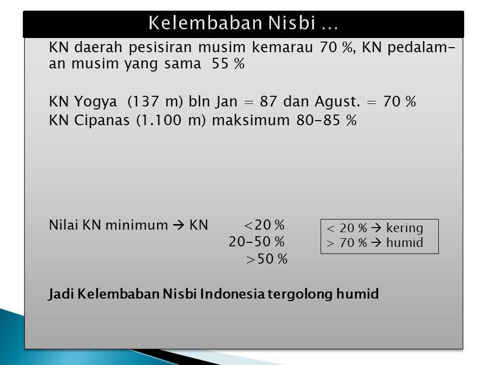Kelembaban Nisbi … KN daerah pesisiran musim kemarau 70 %, KN pedalam- an musim yang sama 55 % KN Yogya (137 m) bln Jan = 87 dan Agust. = 70 %