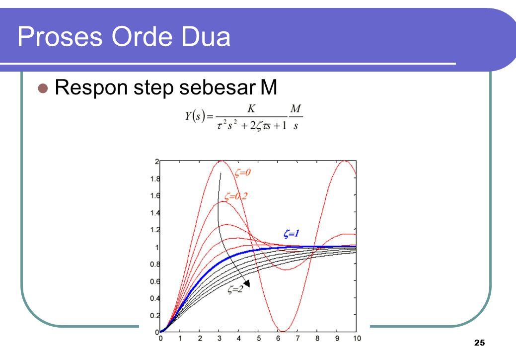 Proses Orde Dua Respon step sebesar M