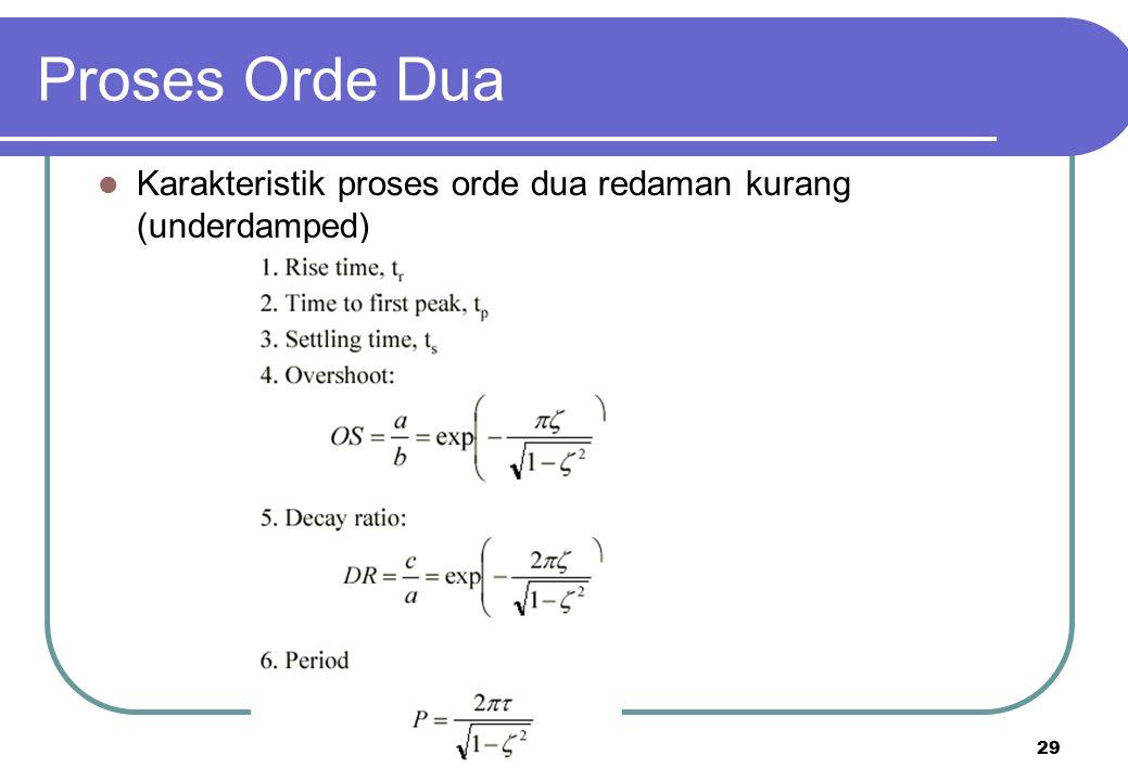 Proses Orde Dua Karakteristik proses orde dua redaman kurang (underdamped)