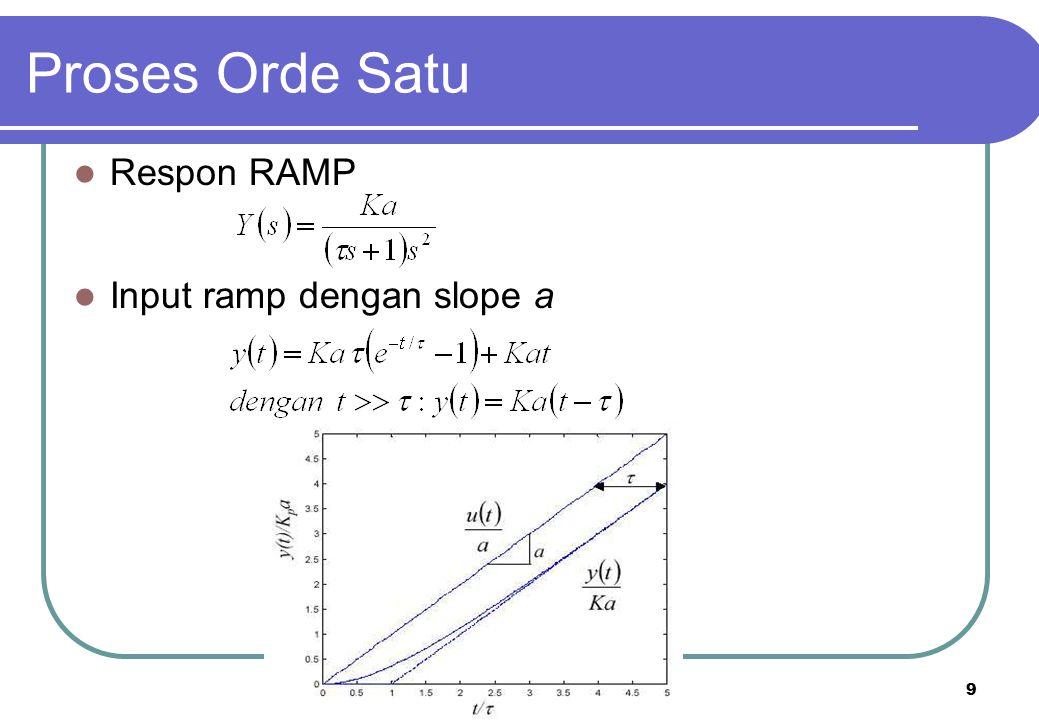 Proses Orde Satu Respon RAMP Input ramp dengan slope a