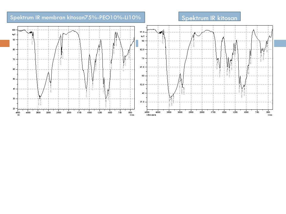 Spektrum IR kitosan Spektrum IR membran kitosan75%-PEO10%-Li10%