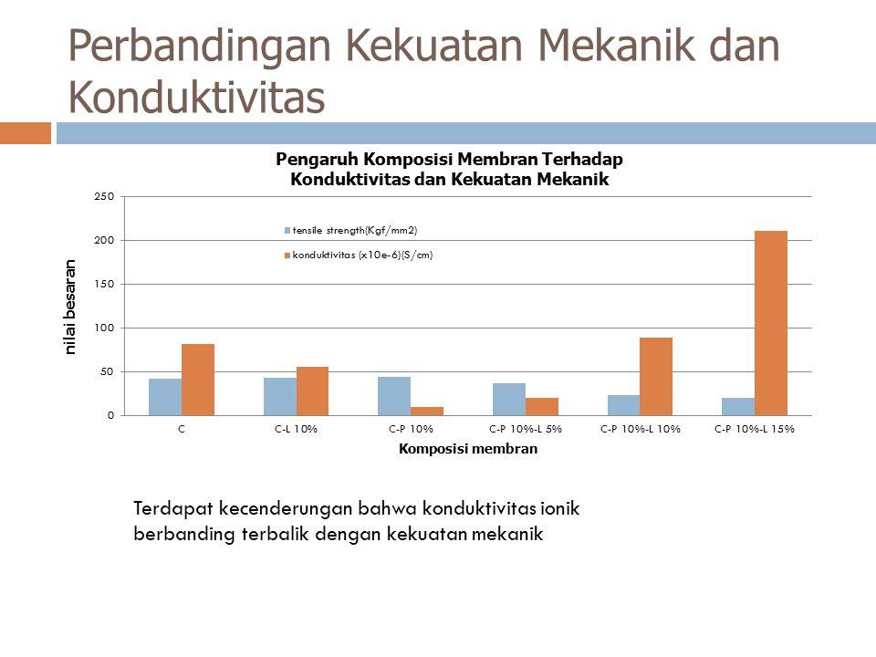 Perbandingan Kekuatan Mekanik dan Konduktivitas