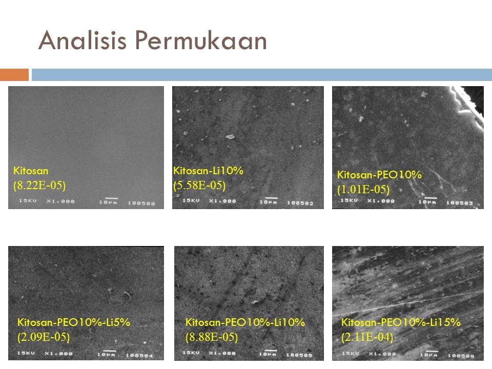 Analisis Permukaan Kitosan (8.22E-05) Kitosan-Li10% (5.58E-05)